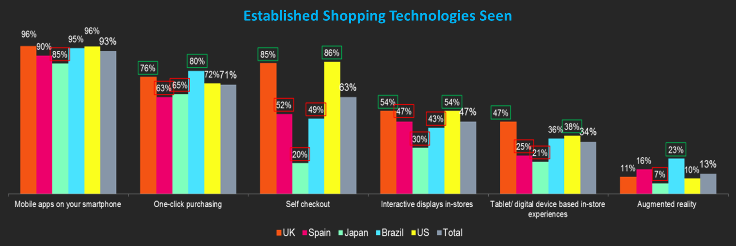 図2. 最近目にしたショッピングテクノロジー