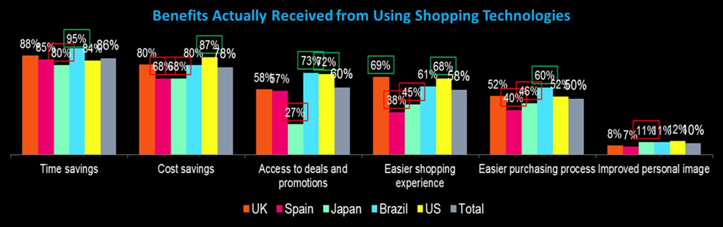 図3. ショッピングテクノロジー活用メリット