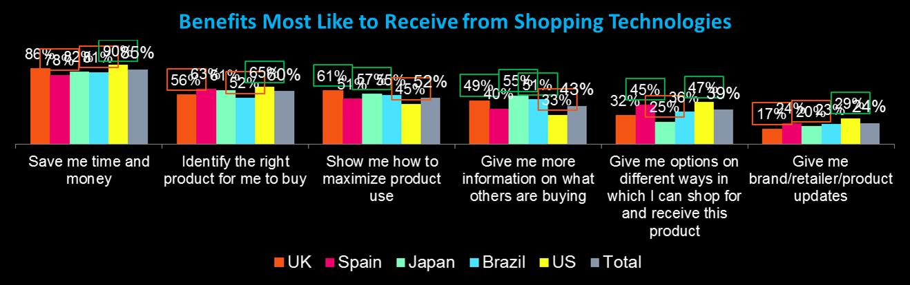 図4. ショッピングテクノロジーに期待すること