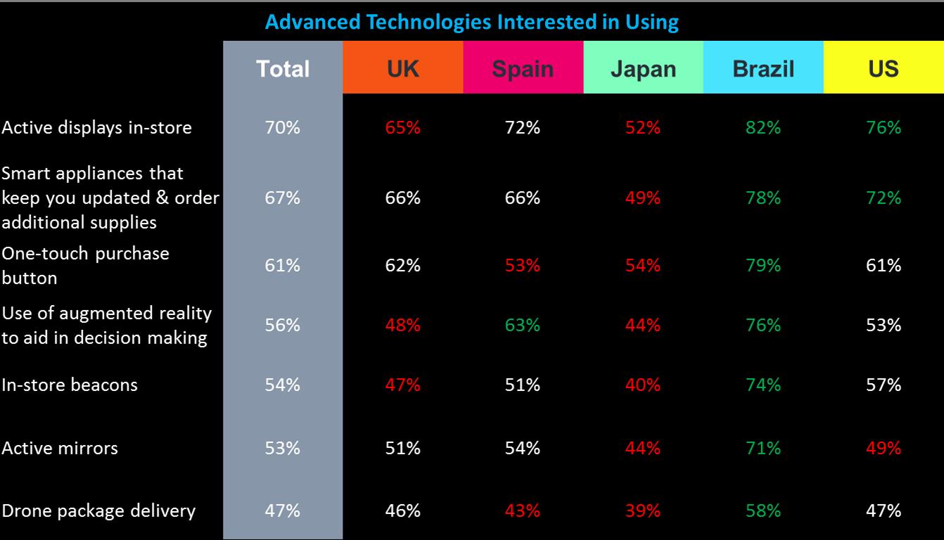 図5. 先進的なショッピングテクノロジーへの関心